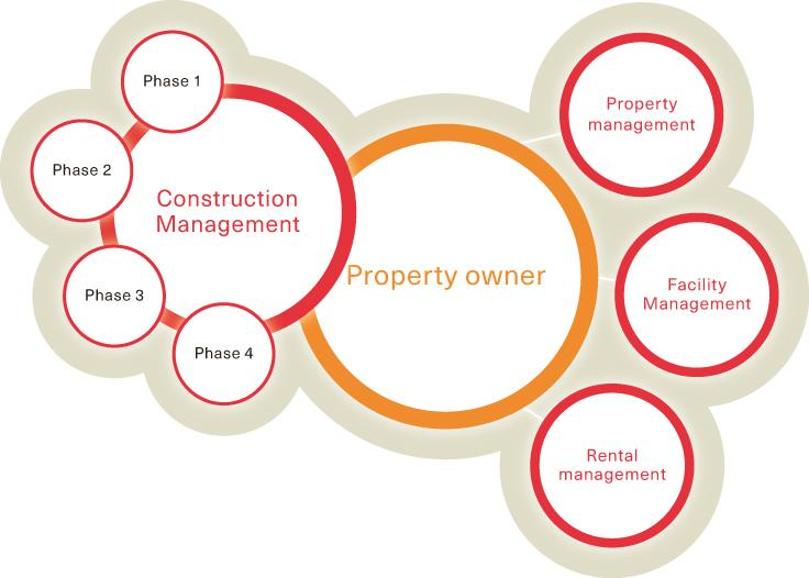 livit/property-owner/construction-management