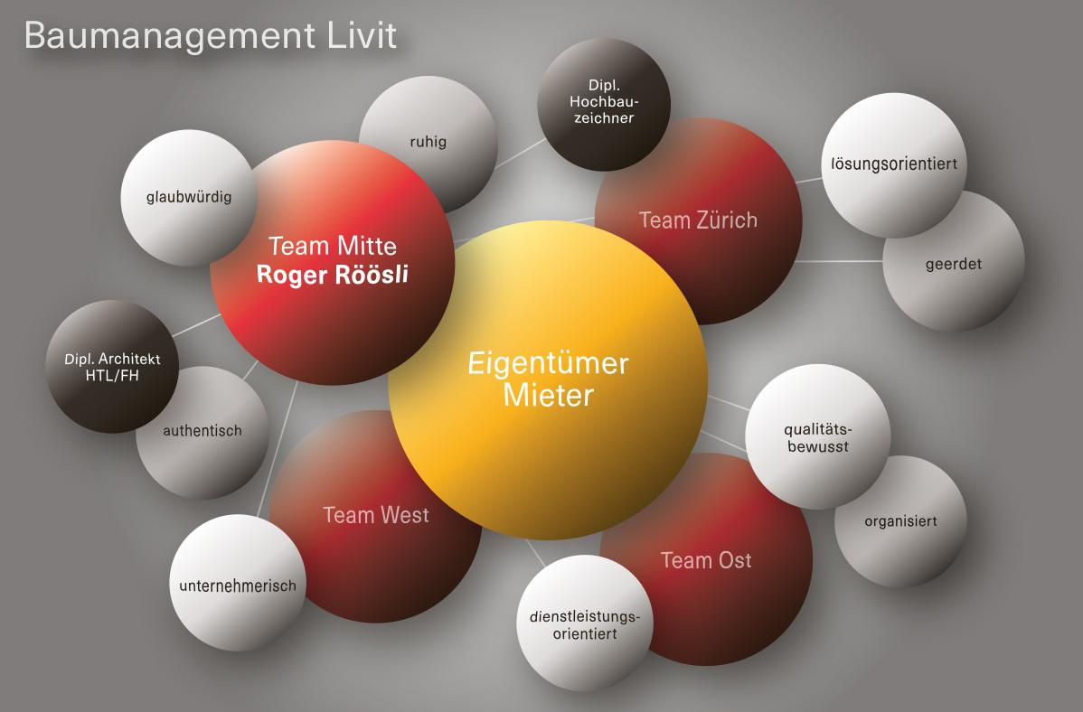 Livit-Baumanagement-Team-Mitte